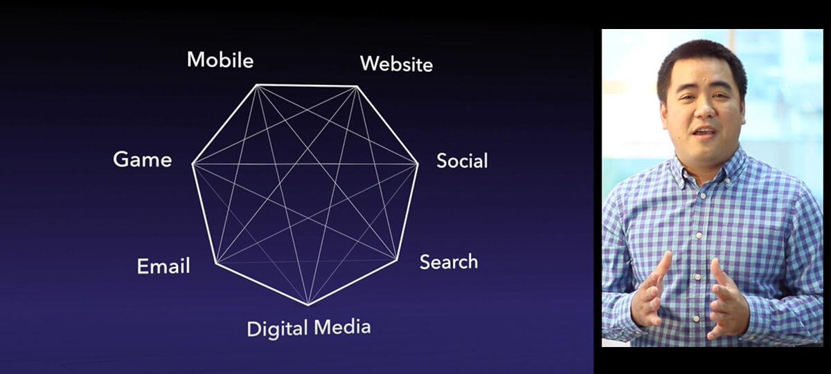 7 digital platform