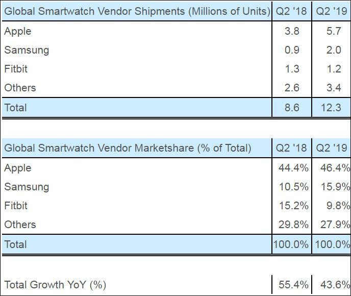 global smartwatch vendor marketshare