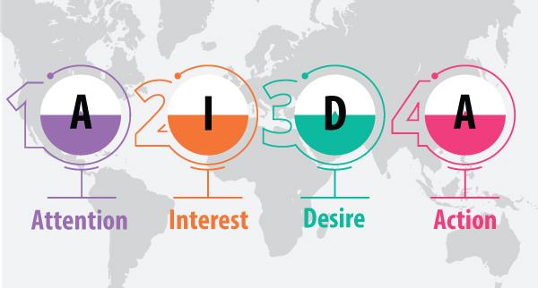 Mô hình AIDA với 4 yếu tố