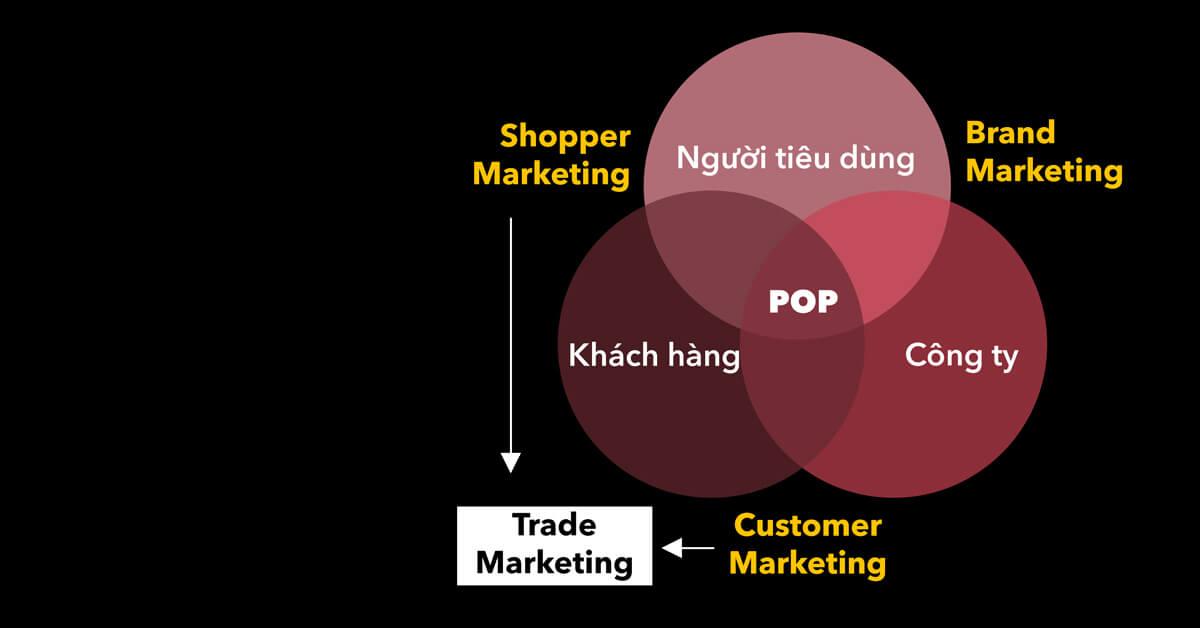 Trade Marketing là gì? Khái niệm, Vai trò và Đối tượng-2